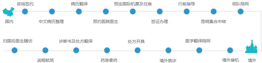丙肝治疗服务流程