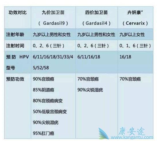 大陆获批上市的四价HPV疫苗与香港的九价疫苗有什么区别吗?
